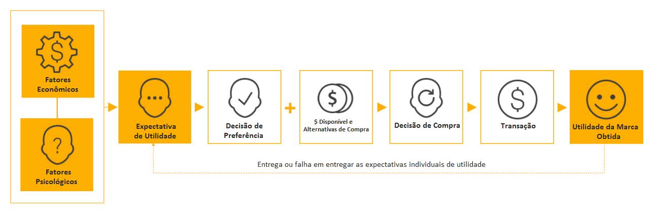 Modelo da Economia Comportamental