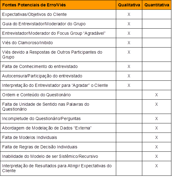 Tradução Gohmann - Mundy - Goy - Tabela 2