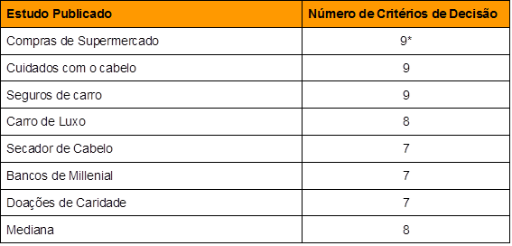 Tradução Gohmann - Mundy - Goy - Tabela 5