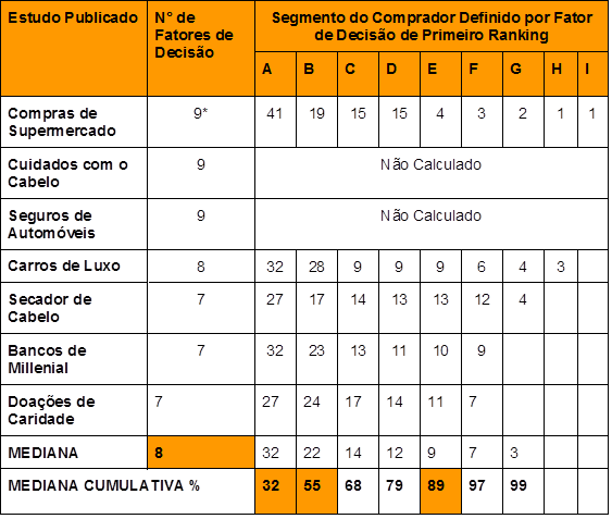 Tradução Gohmann - Mundy - Goy - Tabela 7