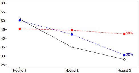 Figura 2: Resposta ótima (círculos vazios) e comportamento real dos participantes que compreenderam (azul) e não compreenderam o mecanismo de seleção adversa (vermelho).